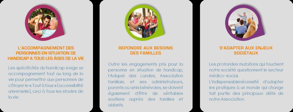 Missions de l'Adapei des Landes, l'accompagnement des personnes en situation de handicap, répondre aux besoins des familles, s'adapter aux enjeux sociétaux